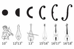 As aberturas sonoras do violino e de seus antecessores do século X ao século XVIII. (Nicholas Makris/MIT/Reprodução)
